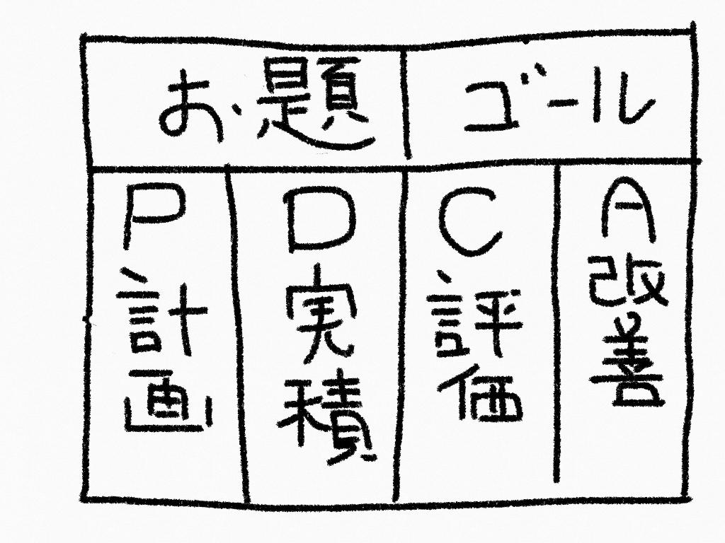 サロン集客 仕事術 PDCA 実行力
